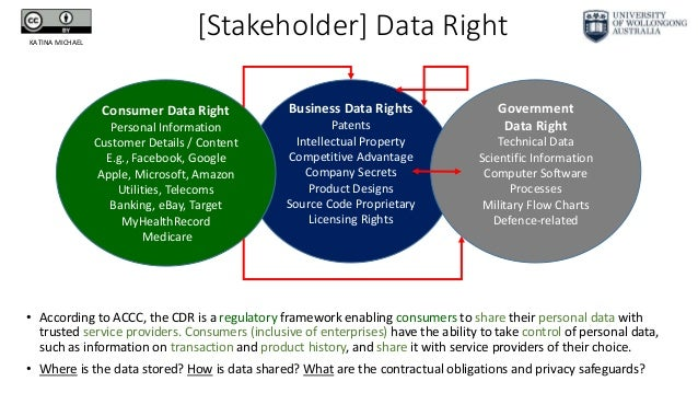 [Stakeholder] Data Right • According to ACCC, the CDR is a regulatory framework enabling consumers to share their personal...