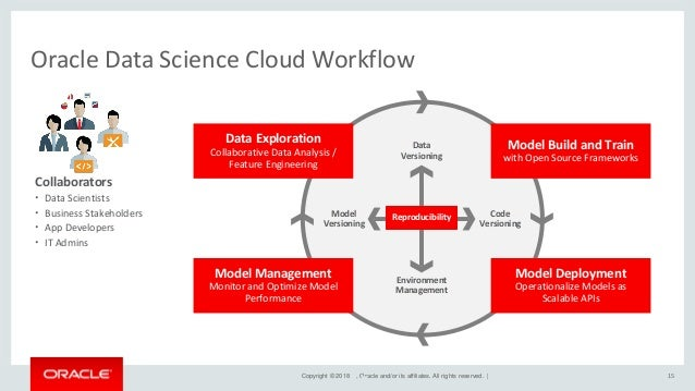 Copyright © 2018 , Oracle and/or its affiliates. All rights reserved. | End-to-end platform for enterprise data scientists...