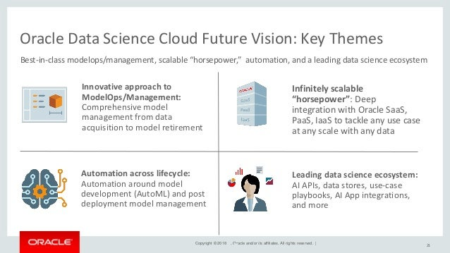 Artificial Intelligence and Machine Learning with the Oracle Data Science Cloud