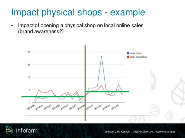 Impact physical shops - example  • Impact of opening a physical shop on local online sales  Veldkant 33A, Kontich ● info@i...