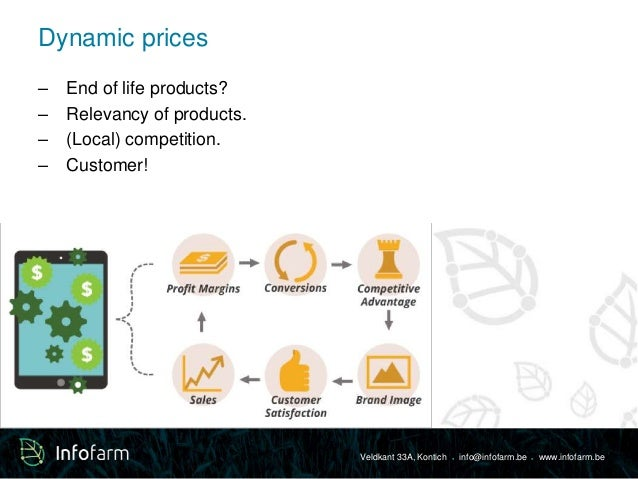 Veldkant 33A, Kontich ● info@infofarm.be ● www.infofarm.be  Dynamic prices  – End of life products?  – Relevancy of produc...