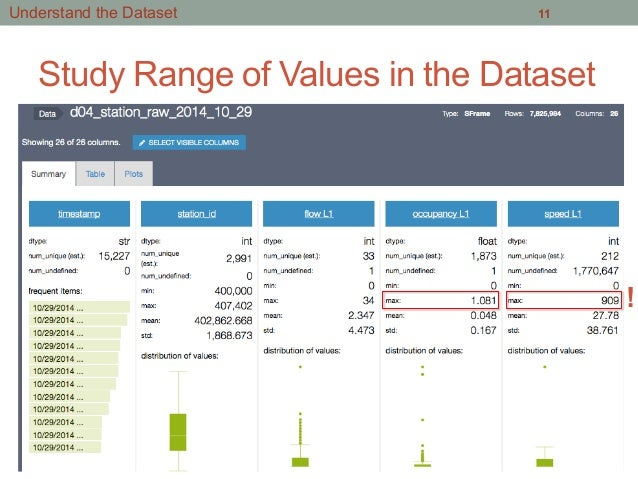 Get Started with Data Science by Analyzing Traffic Data from