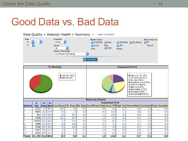 Good Data vs. Bad Data 13Check the Data Quality