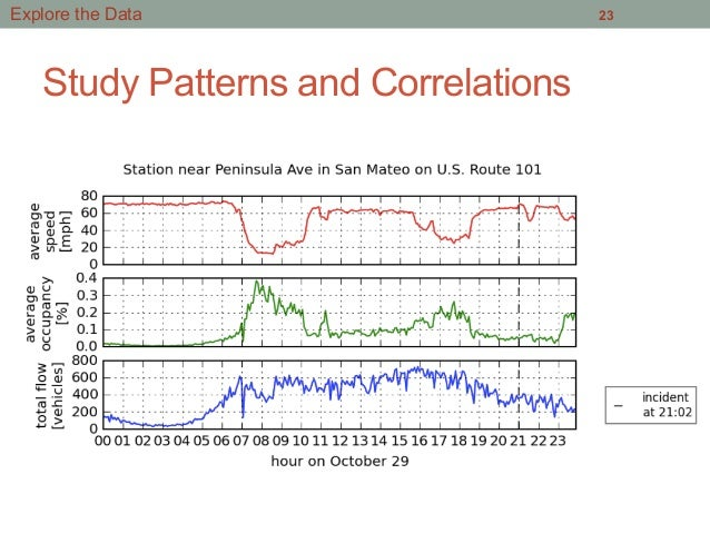 Study Patterns and Correlations 23Explore the Data