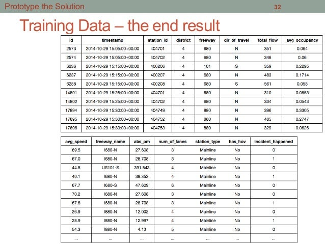 Training Data – the end result 32Prototype the Solution