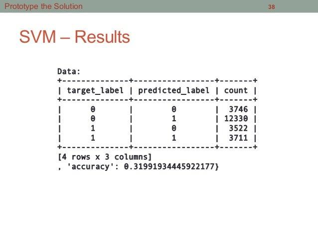 SVM – Results 38 Data: +--------------+-----------------+-------+ | target_label | predicted_label | count | +------------...