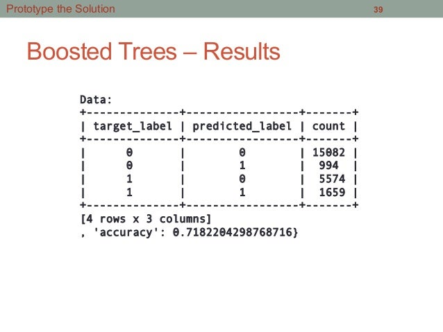 Boosted Trees – Results 39 Data: +--------------+-----------------+-------+ | target_label | predicted_label | count | +--...