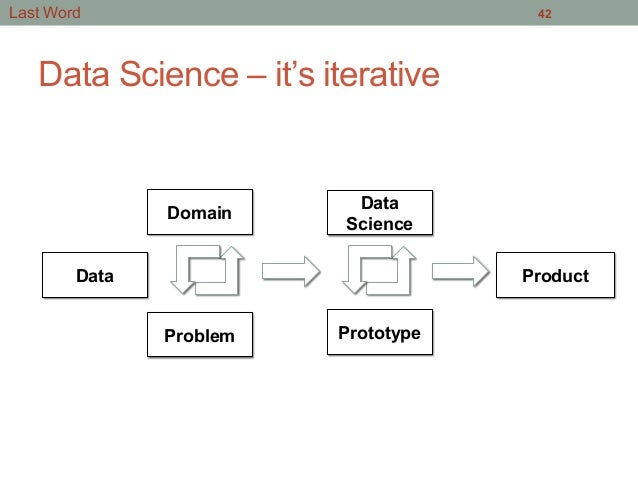 Data Science – it's iterative 42 Data Domain Problem Data Science Prototype Product Last Word