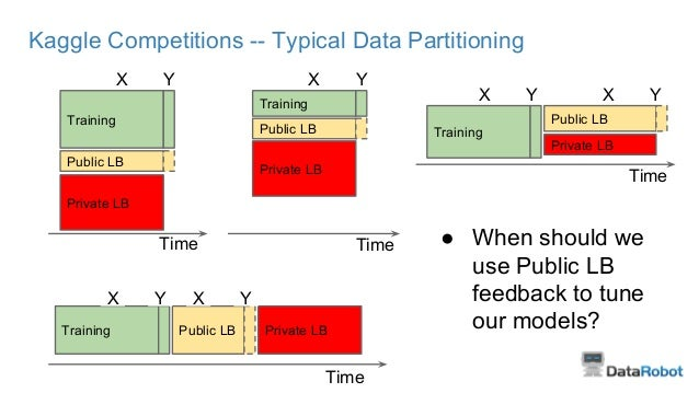 Kaggle Competitions -- Typical Data Partitioning Training Public LB Private LB X Y Training Public LB Private LB X Y Train...