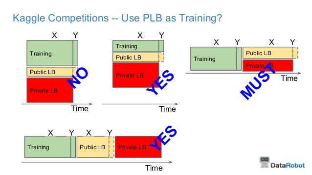 Kaggle Competitions -- Use PLB as Training? Training Public LB Private LB X Y Training Public LB Private LB X Y Training P...
