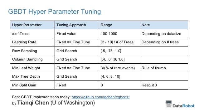 GBDT Hyper Parameter Tuning Hyper Parameter Tuning Approach Range Note # of Trees Fixed value 100-1000 Depending on datasi...