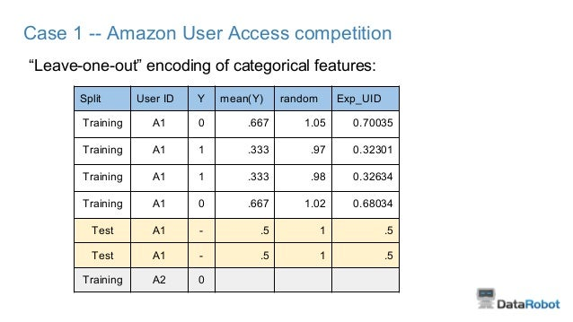 """Case 1 -- Amazon User Access competition """"Leave-one-out"""" encoding of categorical features: Split User ID Y mean(Y) random ..."""