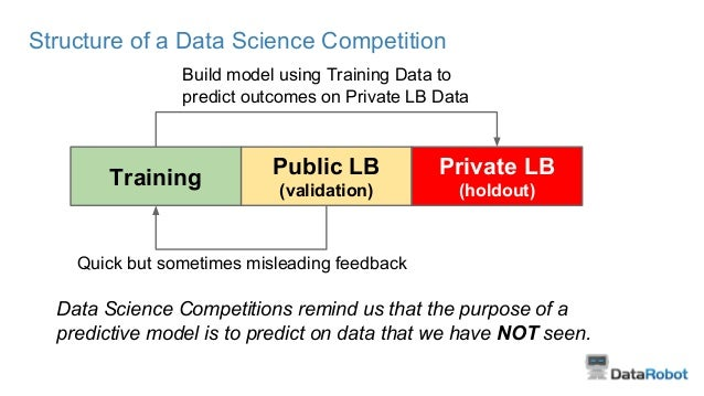 Data Science Competitions remind us that the purpose of a predictive model is to predict on data that we have NOT seen. Tr...
