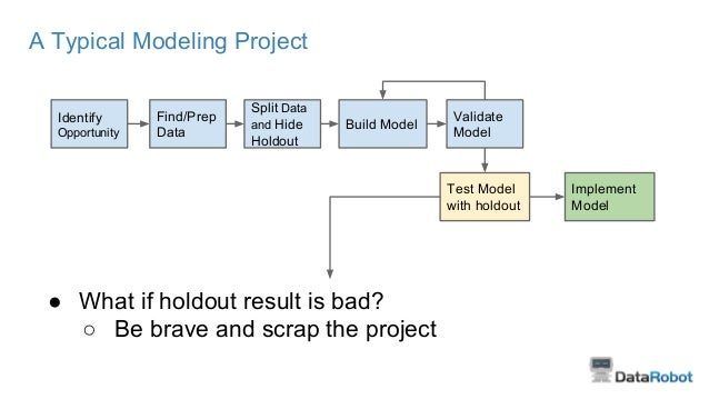 A Typical Modeling Project ● What if holdout result is bad? ○ Be brave and scrap the project Identify Opportunity Find/Pre...