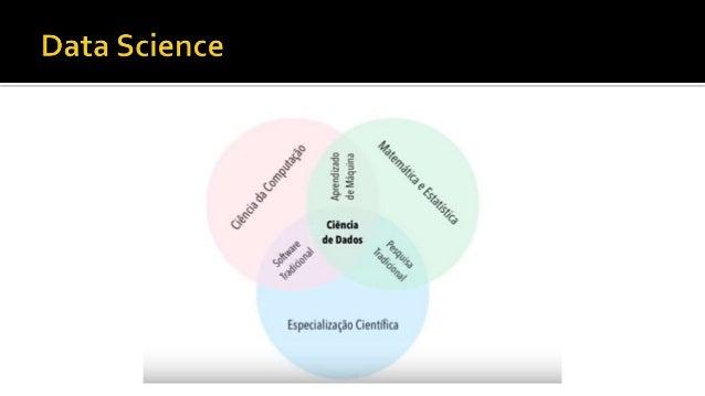  Define o problema  Obtém dados necessários  Processa os dados  Explora os dados  Realiza uma análise profunda  Mach...