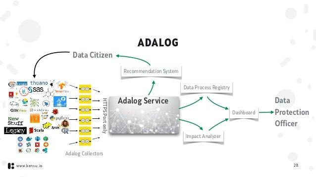 www.kensu.io ADALOG 28 Adalog Collectors Adalog Service Data Citizen HTTPSPortonly Recommendation System Data Process Regi...