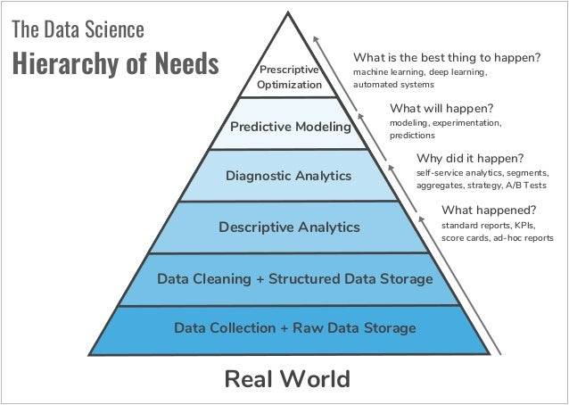 Image result for data science hierarchy of needs