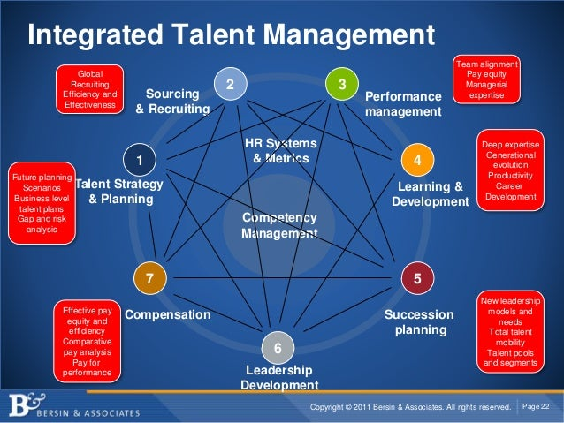 Copyright © 2011 Bersin & Associates. All rights reserved. Page 22 Talent Strategy & Planning Sourcing & Recruiting 1 2 Pe...