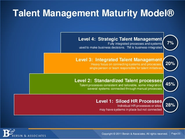 Copyright © 2011 Bersin & Associates. All rights reserved. Page 23 Talent Management Maturity Model® Level 1: Siloed HR Pr...