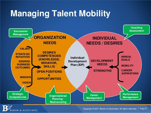 Copyright © 2011 Bersin & Associates. All rights reserved. Page 27 Managing Talent Mobility DESIRED COMPETENCIES (KNOWLEDG...