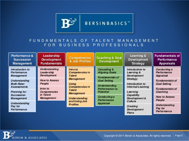 Copyright © 2011 Bersin & Associates. All rights reserved. Page 3 Introduction to Performance Management Understanding Mul...