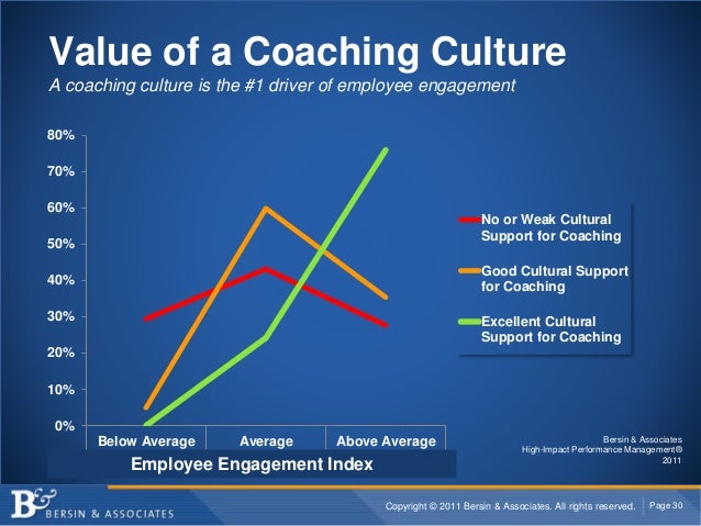Copyright © 2011 Bersin & Associates. All rights reserved. Page 30 Value of a Coaching Culture A coaching culture is the #...