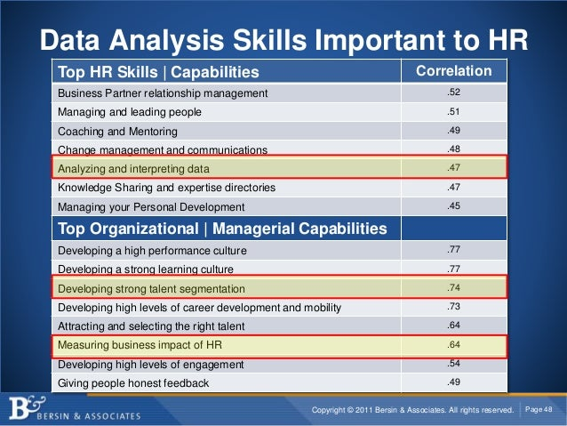 Copyright © 2011 Bersin & Associates. All rights reserved. Page 48 Data Analysis Skills Important to HR Top HR Skills | Ca...