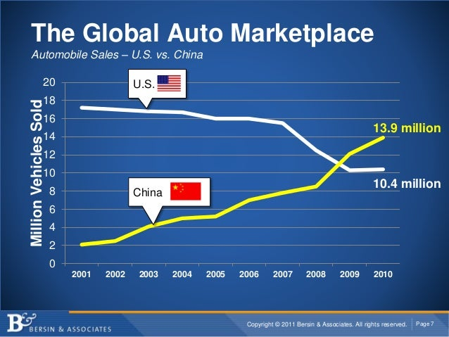 Copyright © 2011 Bersin & Associates. All rights reserved. Page 7 The Global Auto Marketplace Automobile Sales – U.S. vs. ...