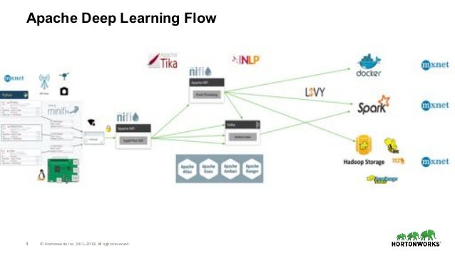 3 © Hortonworks Inc. 2011–2018. All rights reserved. Apache Deep Learning Flow