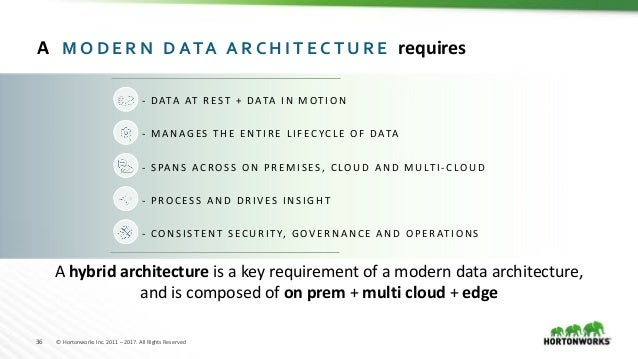 36 © Hortonworks Inc. 2011 – 2017. All Rights Reserved A hybrid architecture is a key requirement of a modern data archite...