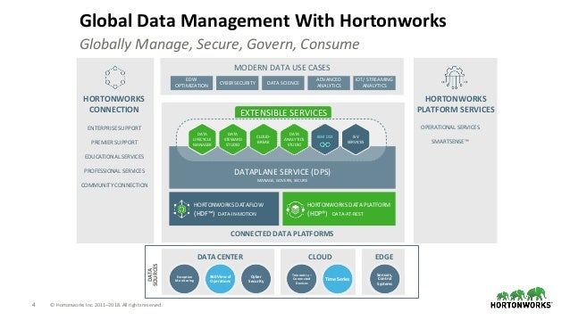 4 © Hortonworks Inc. 2011–2018. All rights reserved. Global Data Management With Hortonworks Globally Manage, Secure, Gove...
