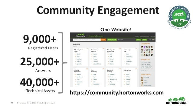 44 © Hortonworks Inc. 2011–2018. All rights reserved. Community Engagement 9,000+ Registered Users 25,000+ Answers 40,000+...