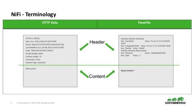 5 © Hortonworks Inc. 2011–2018. All rights reserved. NiFi - Terminology • FlowFile • Unit of data moving through the syste...