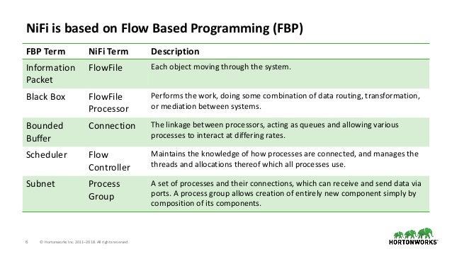 6 © Hortonworks Inc. 2011–2018. All rights reserved. NiFi is based on Flow Based Programming (FBP) FBP Term NiFi Term Desc...