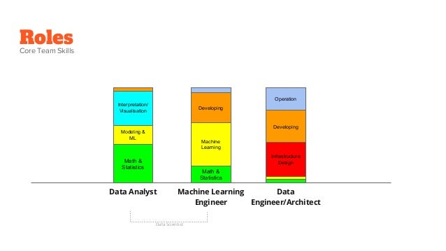 Data science team, a practice to setup