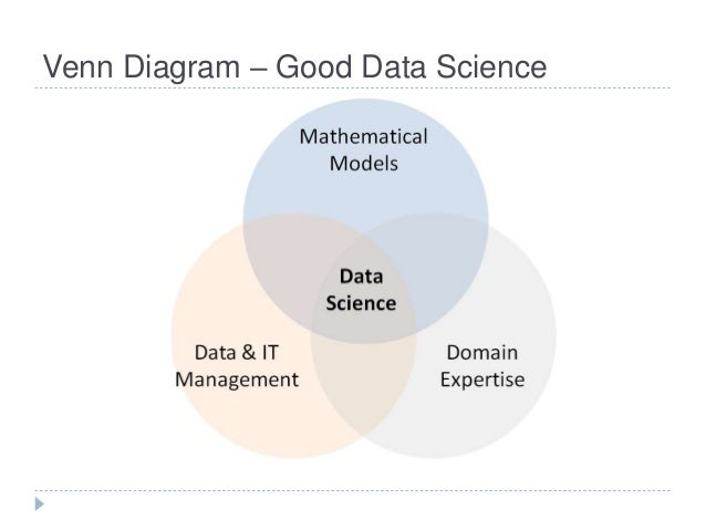 Data Science Venn Diagram From Good To Great