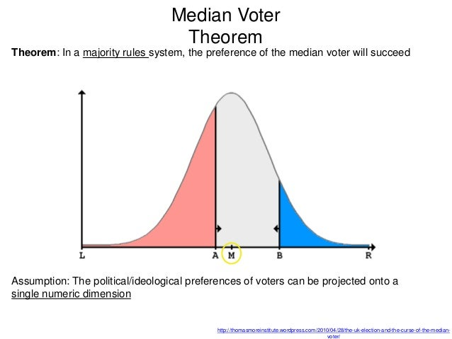 an analysis of the median voter theorem in rule voting systems 186 the effect of search tools and recommendation systems 489 187 advanced material: analysis  voting systems: majority rule  median voter theorem.