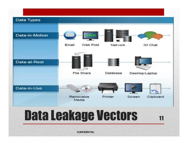 Data Security Or Technology What Drives Dlp Implementation