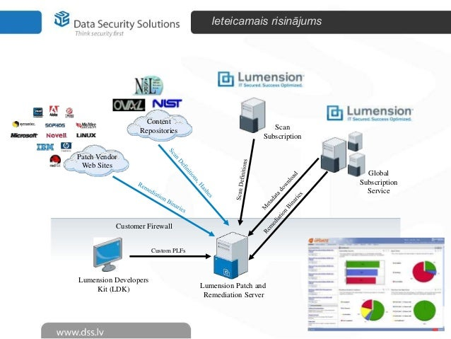 importance of database security Confidentiality is the most important aspect of database security, and is most  commonly enforced through encryption encryption should be.
