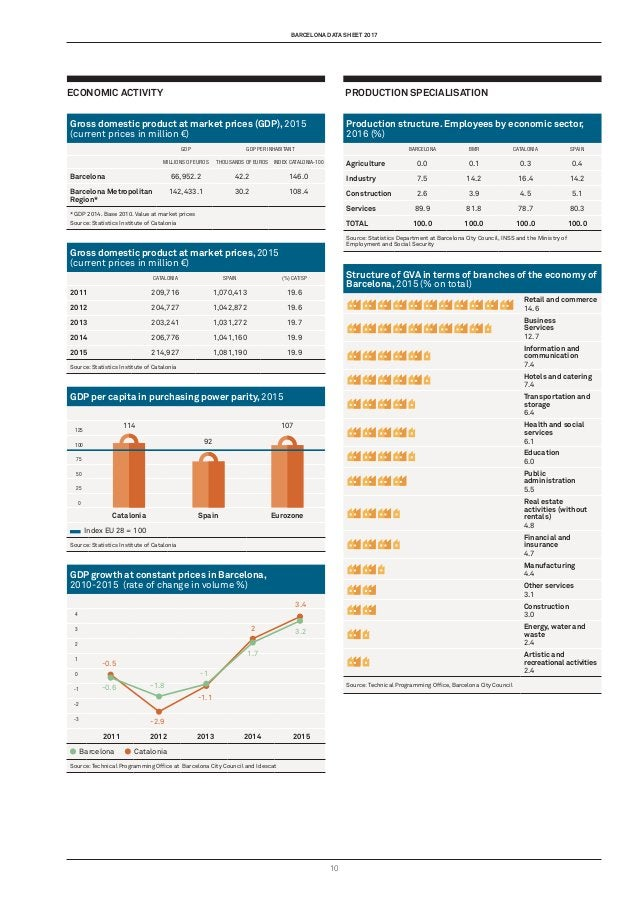 barcelona data sheet 2017 10 Economic activity Gross domestic product at market prices (GDP), 2015 (current prices in mill...