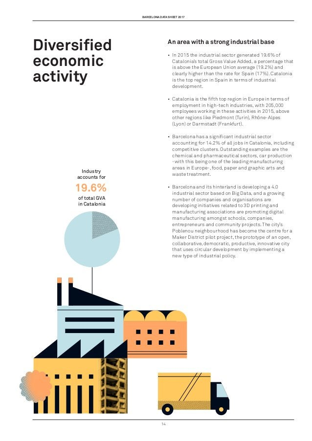 barcelona data sheet 2017 14 Industry accounts for of total GVA in Catalonia 19.6% An area with a strong industrial base •...