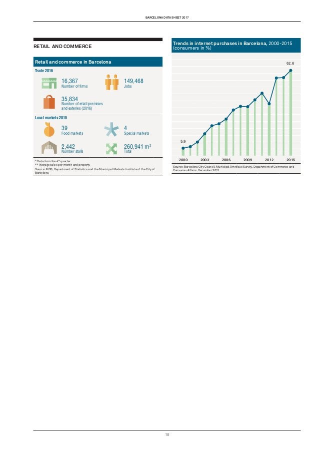 barcelona data sheet 2017 18 Trends in internet purchases in Barcelona, 2000-2015 (consumers in %) 2000 2003 2006 2009 201...