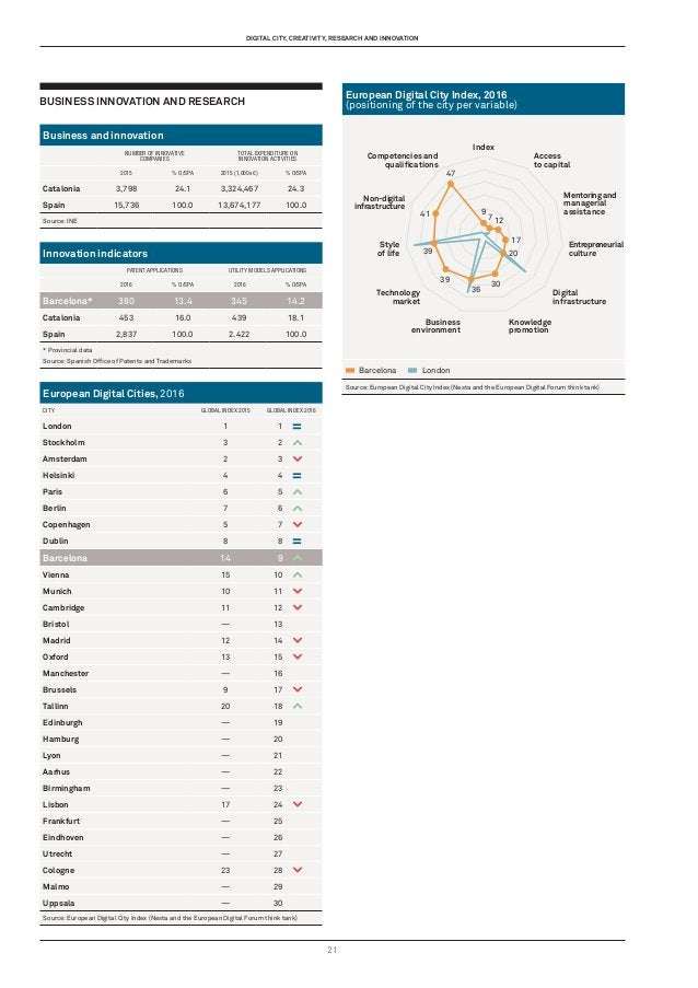 21 Business Innovation and Research Business and innovation NUMBER OF INNOVATIVE COMPANIES TOTAL EXPENDITURE ON INNOVATION...