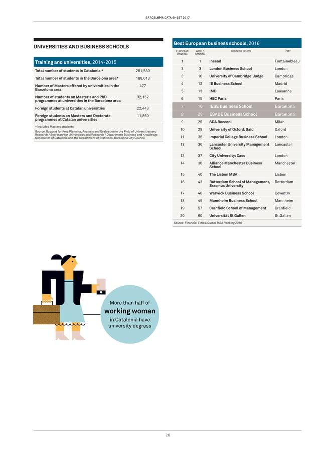 barcelona data sheet 2017 26 Universities and business schools Training and universities, 2014-2015 Total number of studen...