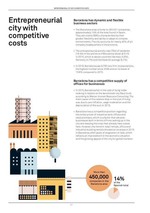 27 Entrepreneurial city with competitive costs Barcelona has dynamic and flexible business sectors • The Barcelona area i...