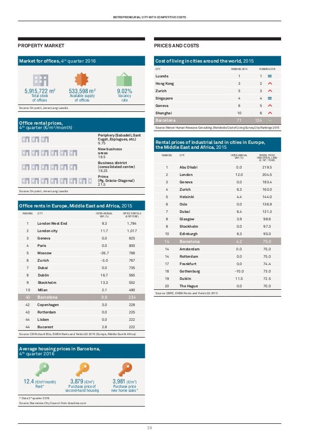 29 Property market Market for offices, 4th quarter 2016 5,915,722 m2 Total stock of offices 533,598 m2 Available supply of...