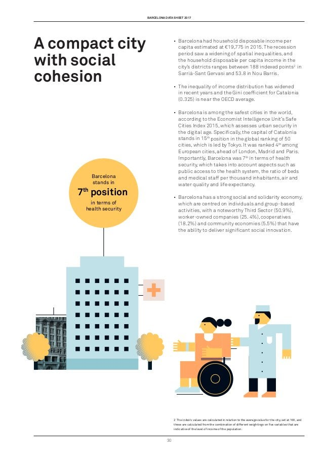 barcelona data sheet 2017 30 Barcelona stands in in terms of health security 7th position A compact city with social cohes...