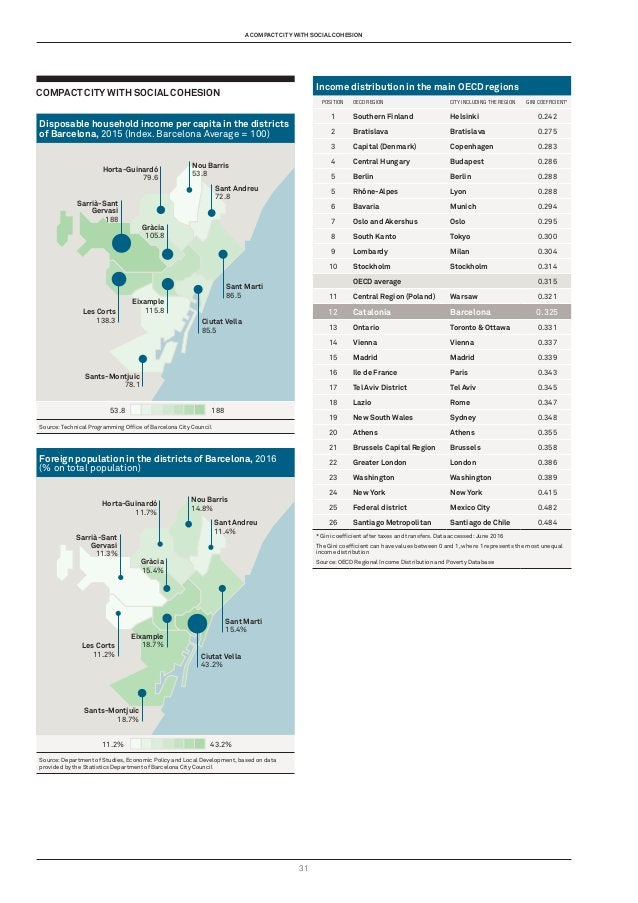 31 compact city with social cohesion Disposable household income per capita in the districts of Barcelona, 2015 (Index. Ba...