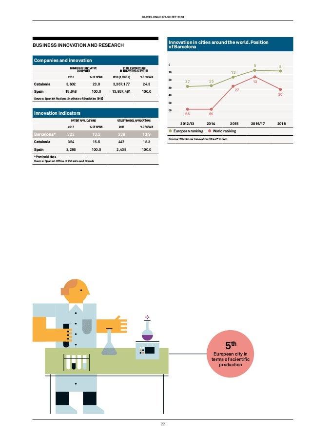 Barcelona Data Sheet 2018