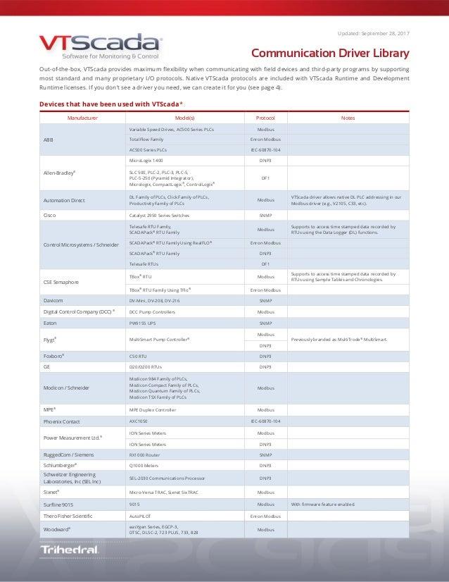 VTScada 11 2 Software - Integrated SCADA Device Driver Library